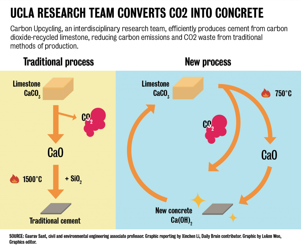 """CO2NCRETE"" effectively cuts carbon emissions from concrete production in half."